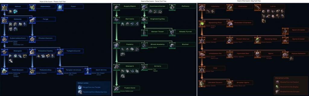 SC2-Tech-Tree